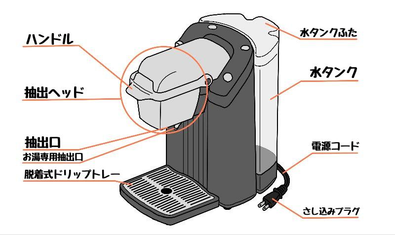 キューリグ/BS300/部品名称