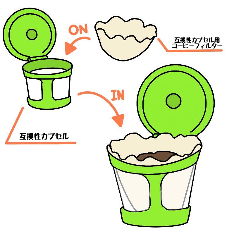 kカップ/互換カプセル/使い方/コーヒーフィルター