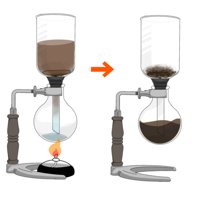 サイフォン/コーヒー/仕組み